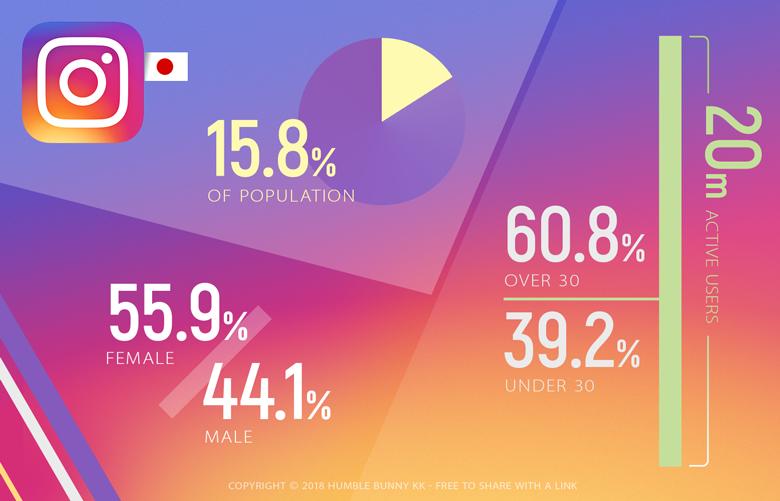 Instagram Statistics Japan - Social Media Demographics and market share